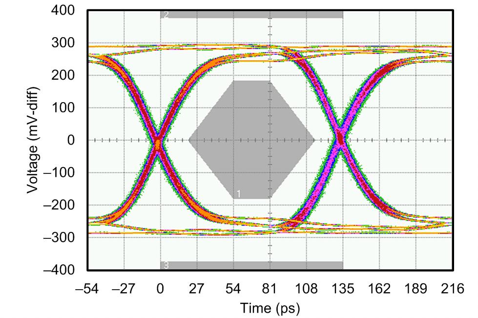 ADC16DX370-ADC16DX370 具有7.4Gb/s JESD204B 输出的双路16 位370MSPS 模数转换器(ADC) (Rev. B)